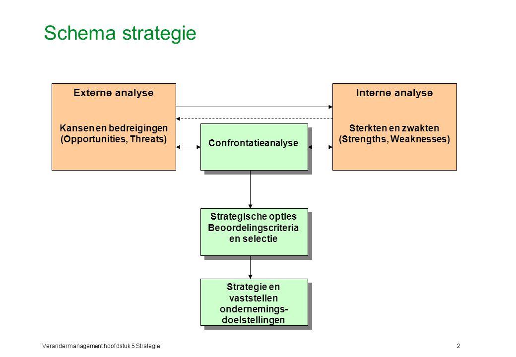 Schema strategie Interne analyse Externe analyse Sterkten en zwakten