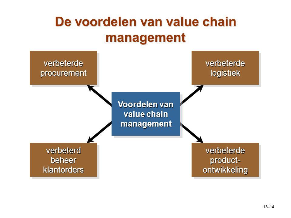 De voordelen van value chain management