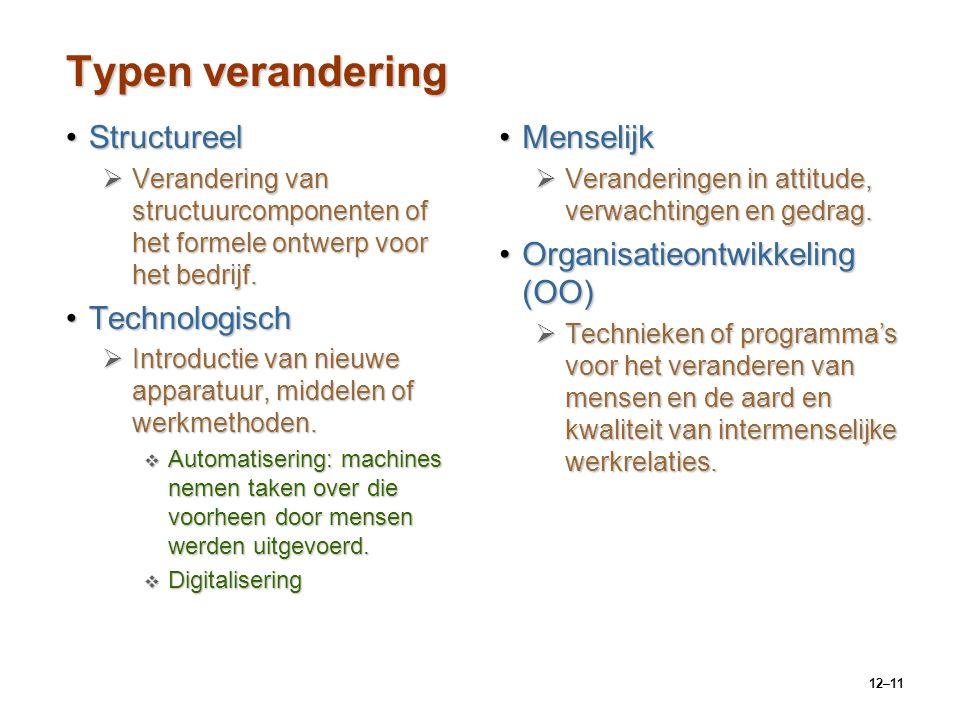Typen verandering Structureel Technologisch Menselijk
