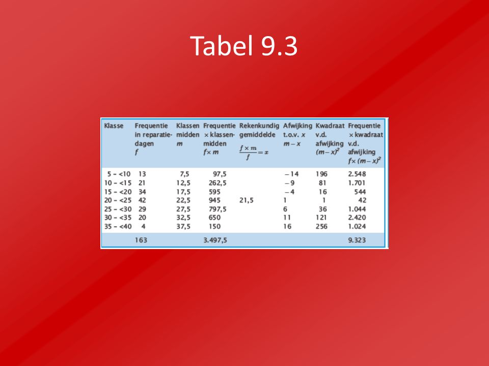 Tabel 9.3