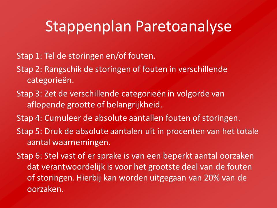 Stappenplan Paretoanalyse
