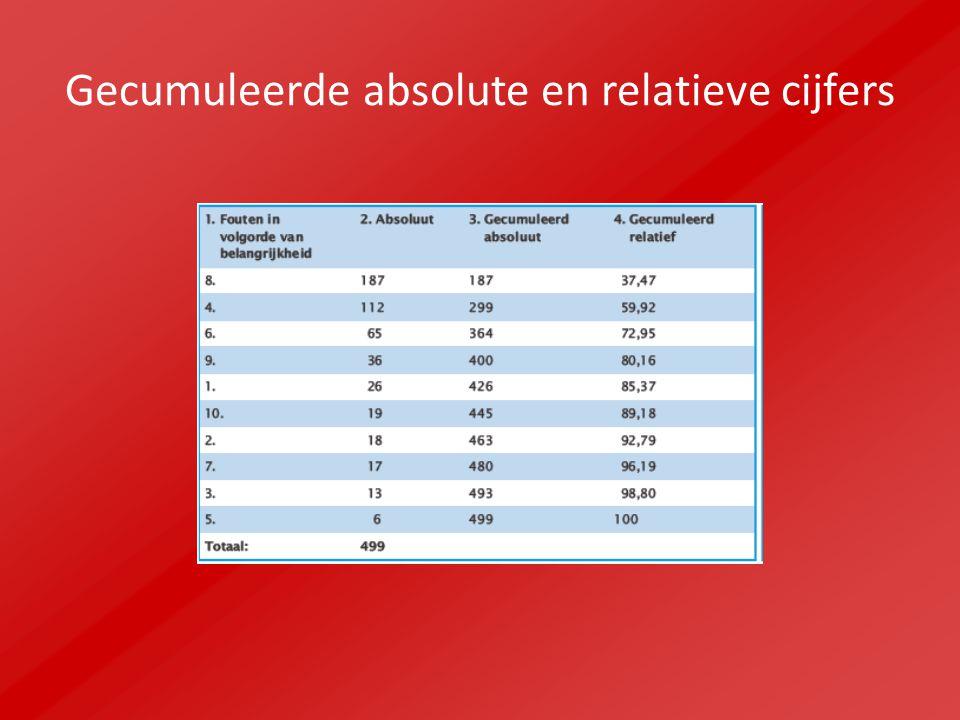 Gecumuleerde absolute en relatieve cijfers