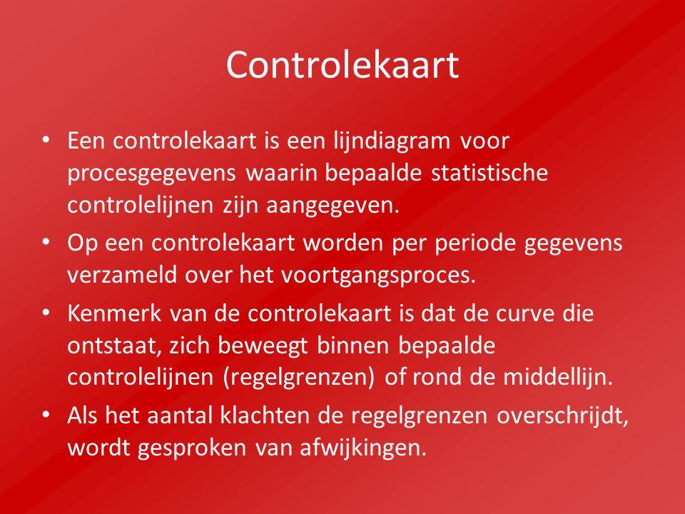 Controlekaart Een controlekaart is een lijndiagram voor procesgegevens waarin bepaalde statistische controlelijnen zijn aangegeven.