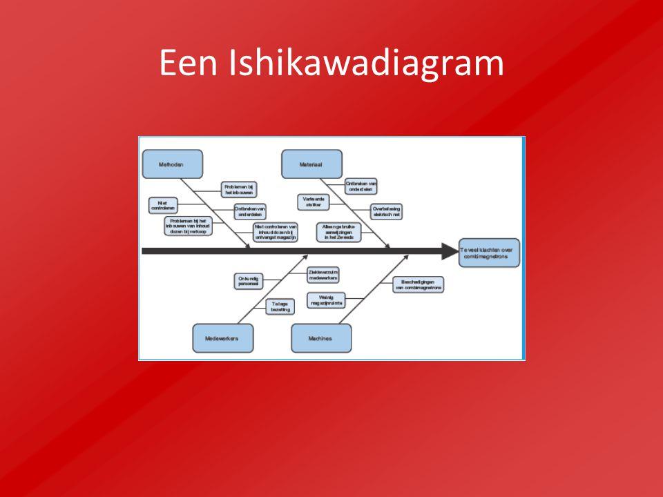 Een Ishikawadiagram