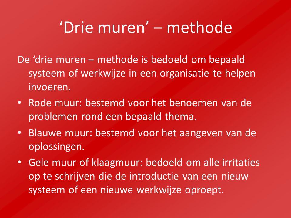 'Drie muren' – methode De 'drie muren – methode is bedoeld om bepaald systeem of werkwijze in een organisatie te helpen invoeren.