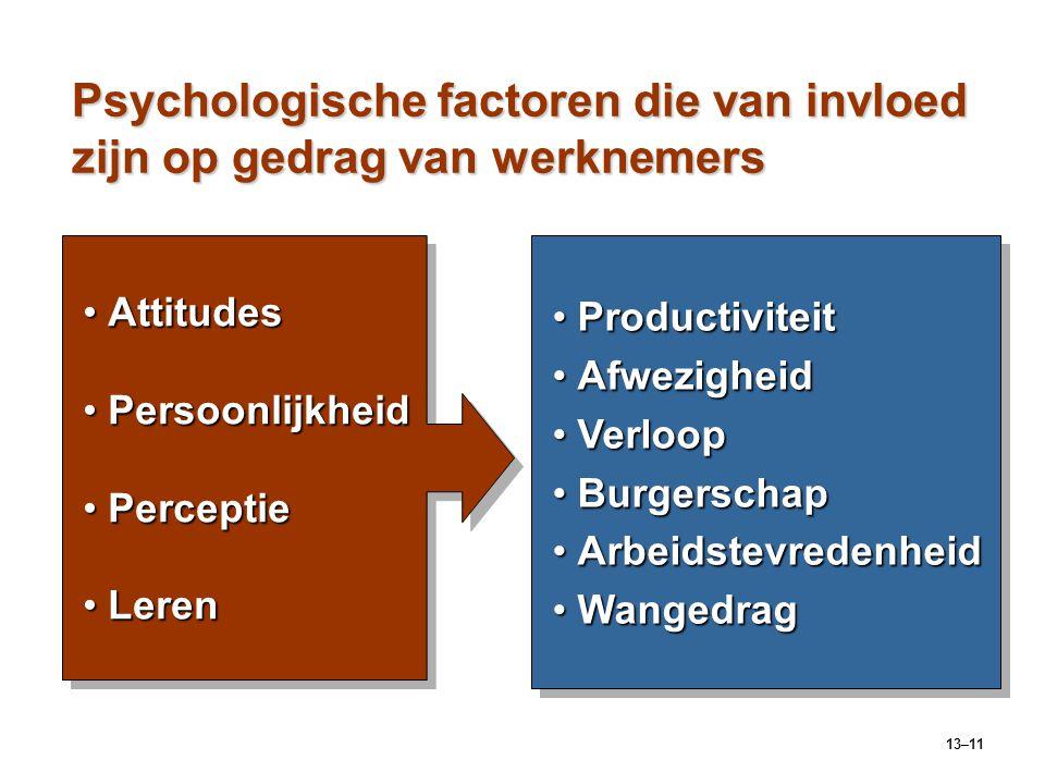 Psychologische factoren die van invloed zijn op gedrag van werknemers