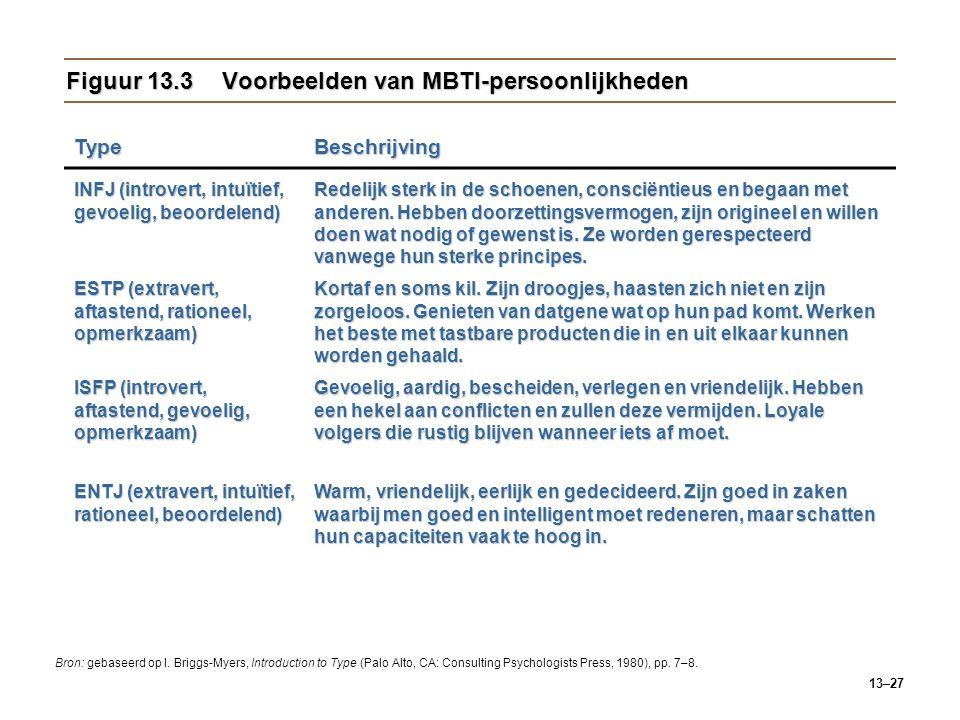 Figuur 13.3 Voorbeelden van MBTI-persoonlijkheden
