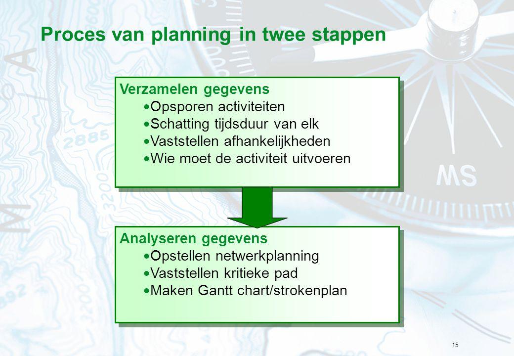 Proces van planning in twee stappen
