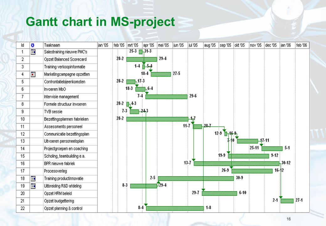 Gantt chart in MS-project