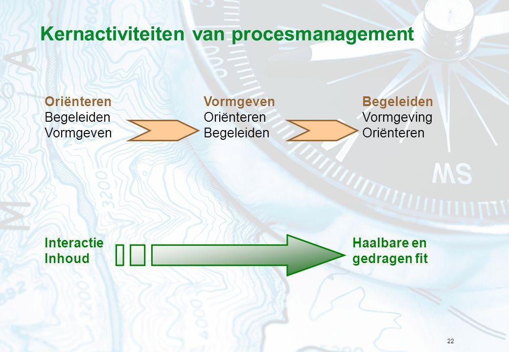 Kernactiviteiten van procesmanagement