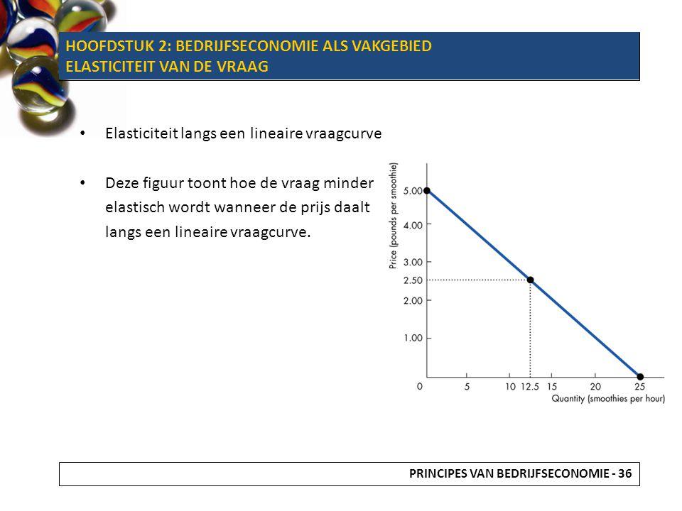 HOOFDSTUK 2: BEDRIJFSECONOMIE ALS VAKGEBIED ELASTICITEIT VAN DE VRAAG