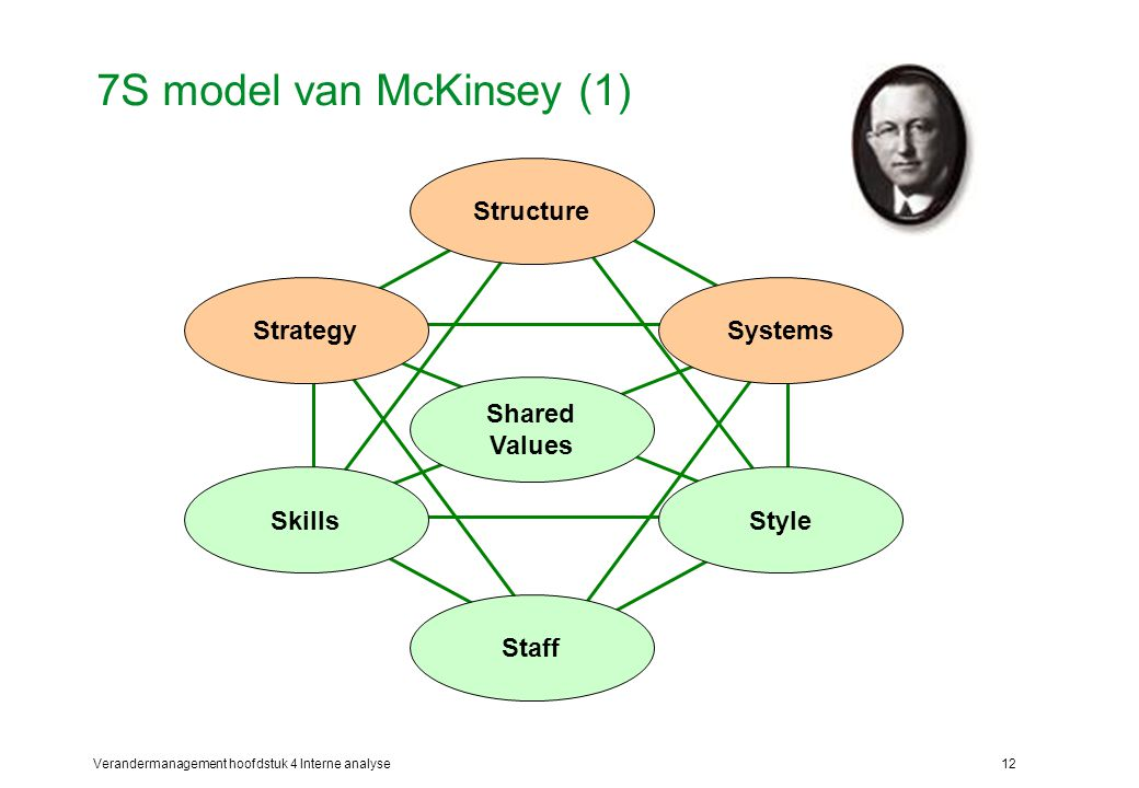 7S model van McKinsey (1) Structure Skills Strategy Style Systems