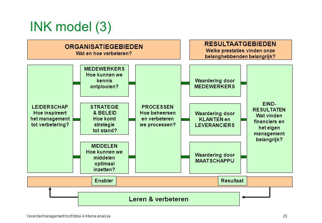 INK model (3) RESULTAATGEBIEDEN ORGANISATIEGEBIEDEN Leren & verbeteren