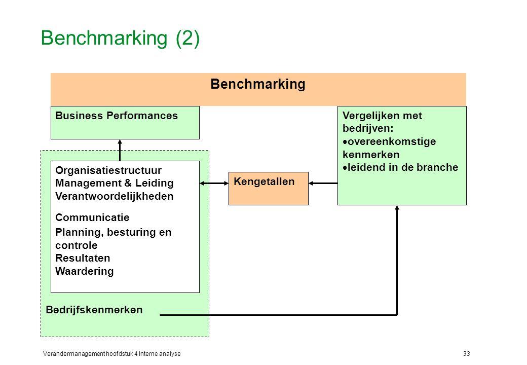 Benchmarking (2) Benchmarking Bedrijfskenmerken Business Performances