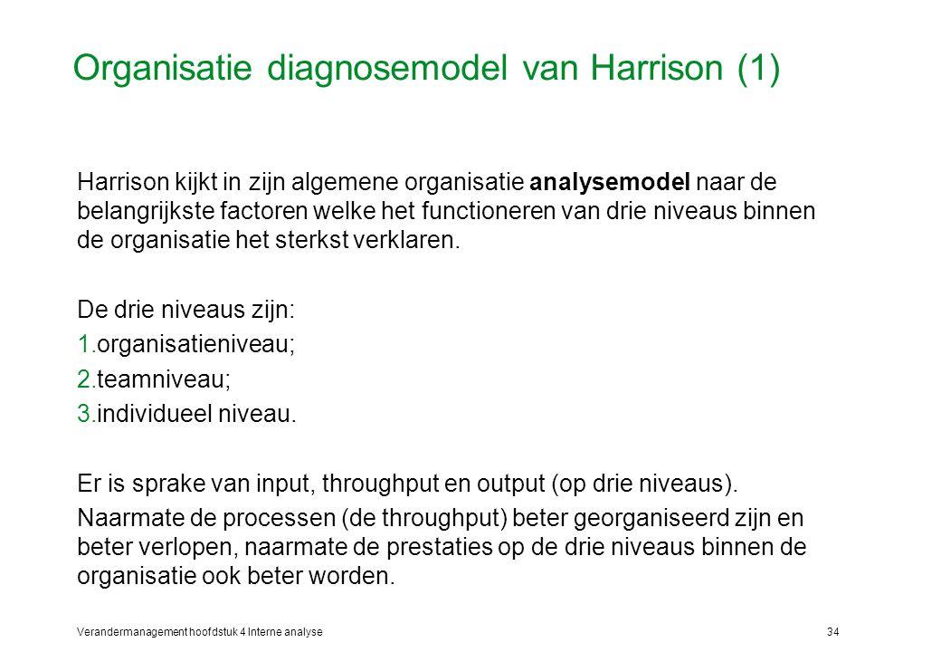 Organisatie diagnosemodel van Harrison (1)