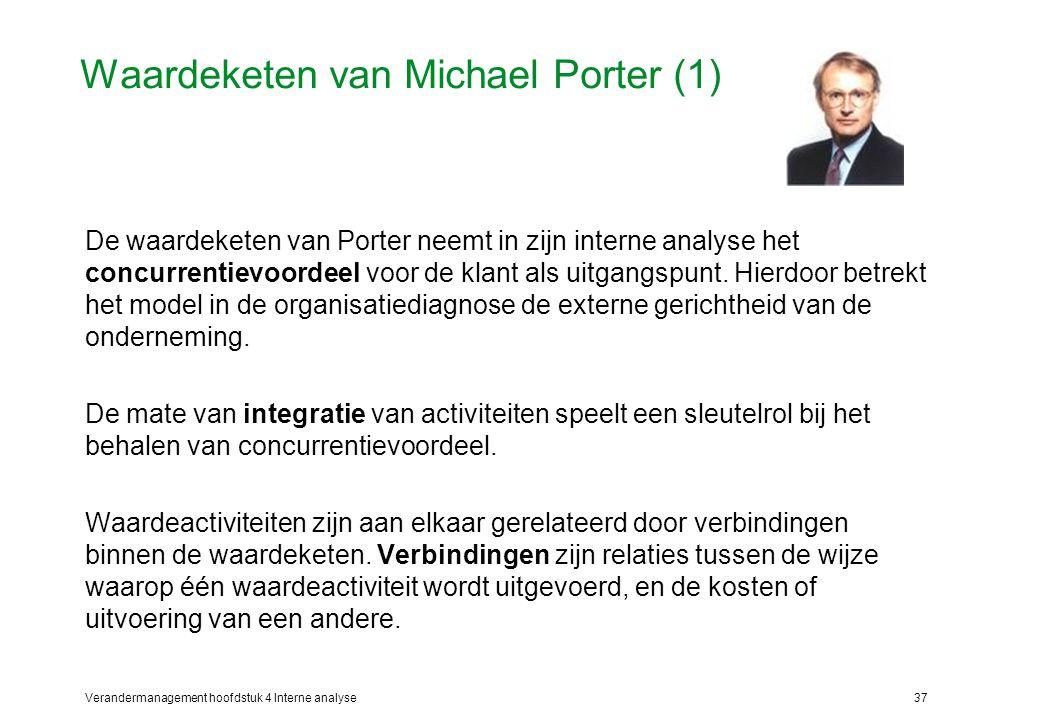 Waardeketen van Michael Porter (1)