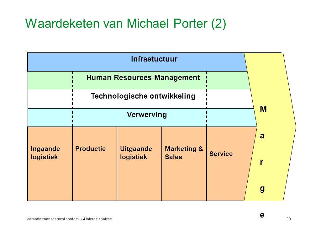 Waardeketen van Michael Porter (2)