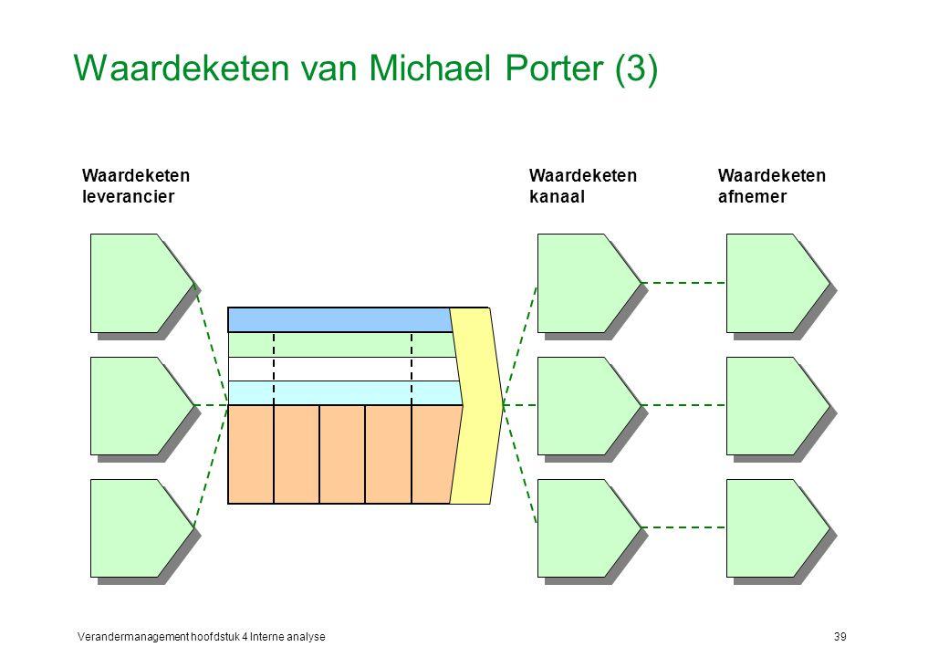 Waardeketen van Michael Porter (3)