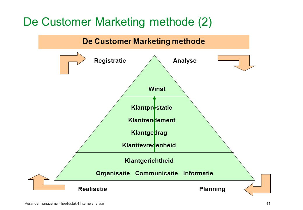 De Customer Marketing methode (2)
