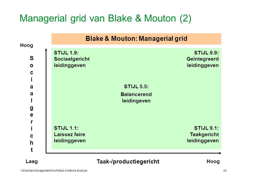 Managerial grid van Blake & Mouton (2)