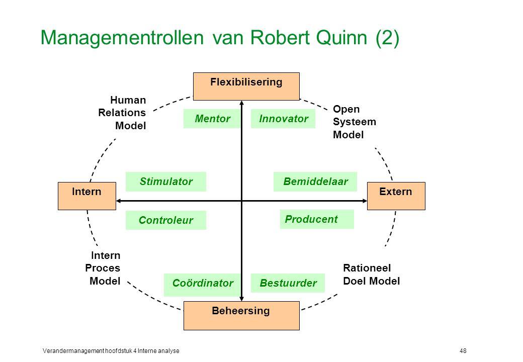 Managementrollen van Robert Quinn (2)