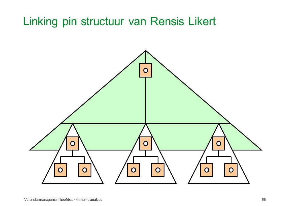 Linking pin structuur van Rensis Likert