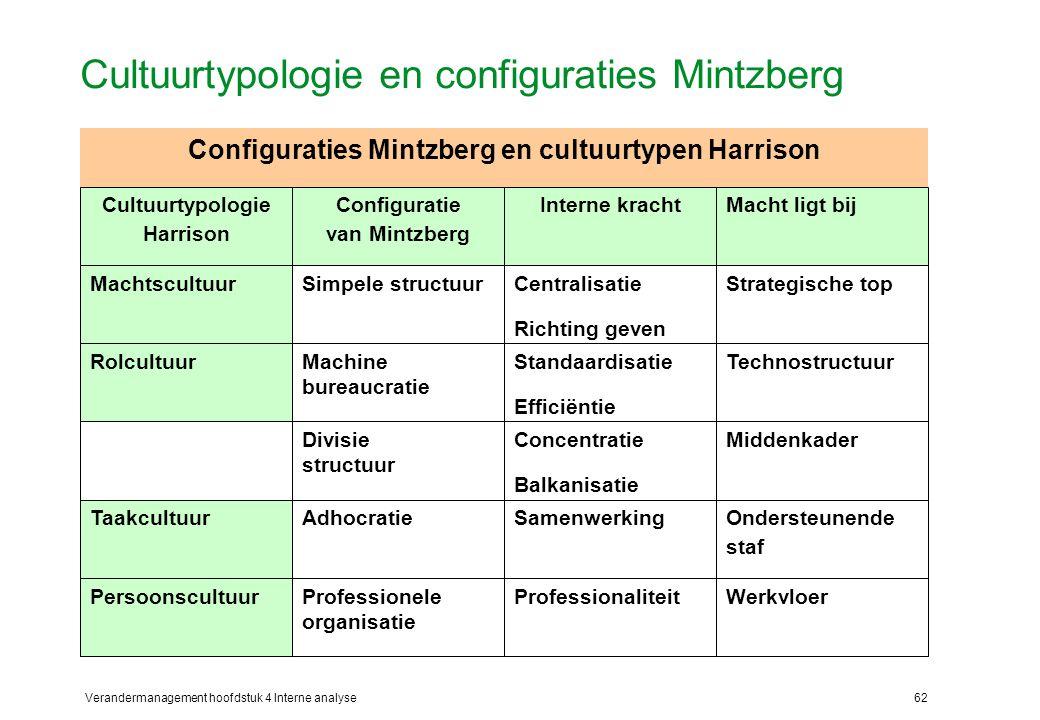 Cultuurtypologie en configuraties Mintzberg