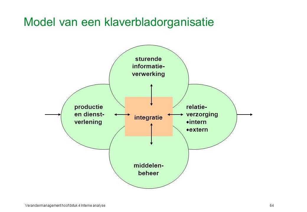 Model van een klaverbladorganisatie