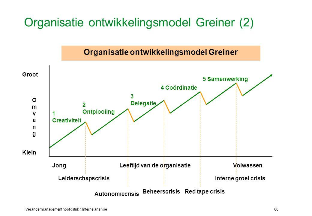 Organisatie ontwikkelingsmodel Greiner (2)