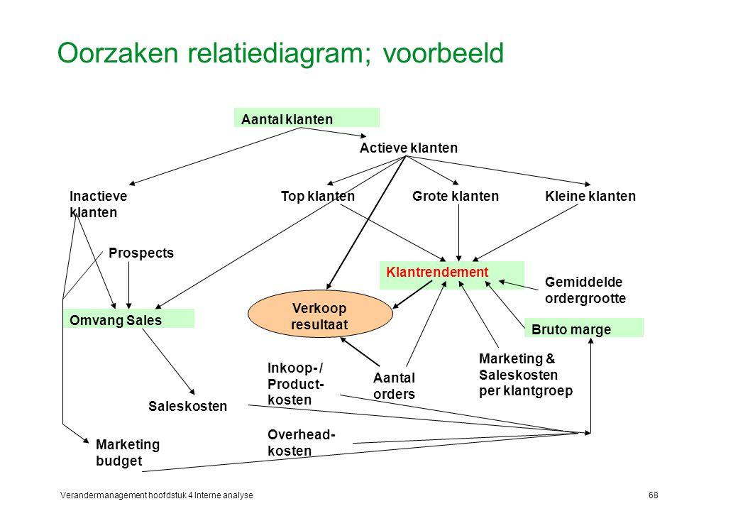 Oorzaken relatiediagram; voorbeeld
