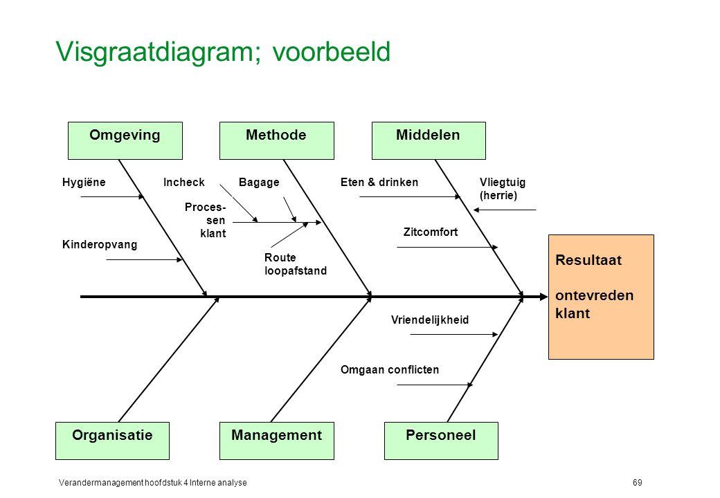 Visgraatdiagram; voorbeeld