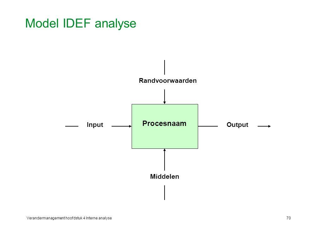 Model IDEF analyse Procesnaam Input Output Randvoorwaarden Middelen