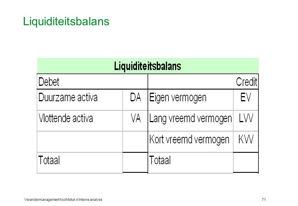 Liquiditeitsbalans Verandermanagement hoofdstuk 4 Interne analyse
