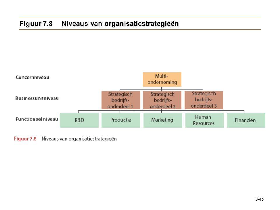 Figuur 7.8 Niveaus van organisatiestrategieën