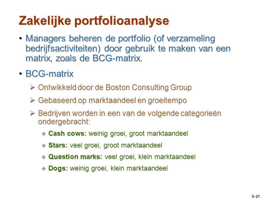 Zakelijke portfolioanalyse