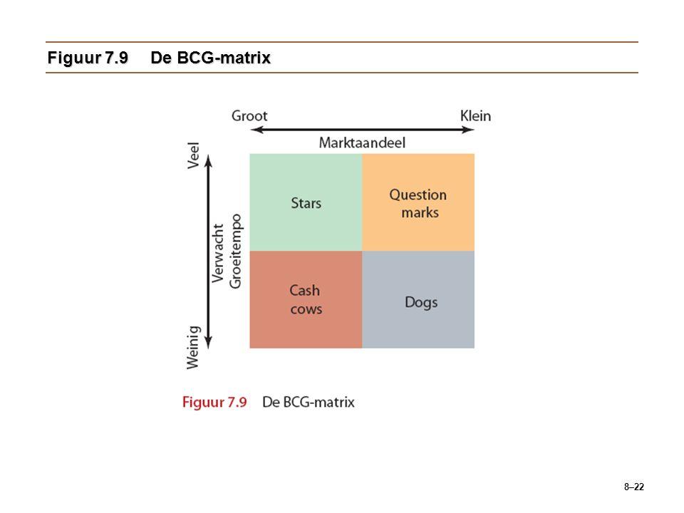 Figuur 7.9 De BCG-matrix