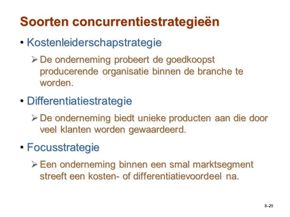 Soorten concurrentiestrategieën