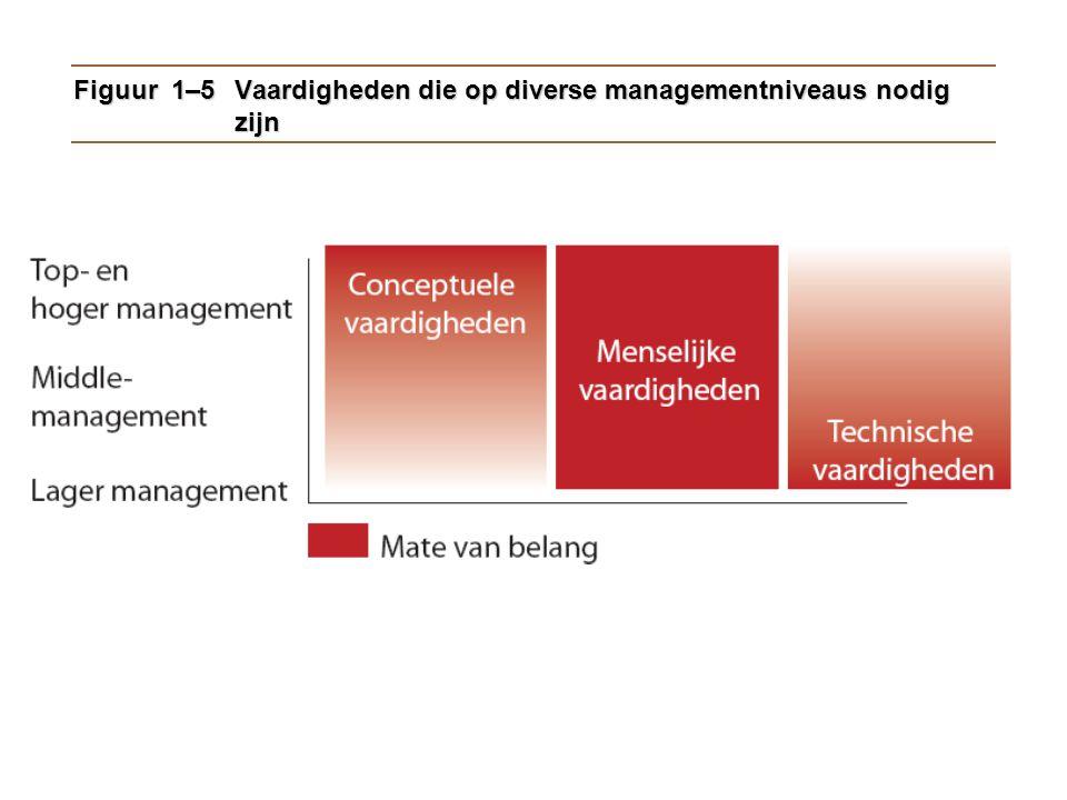 Figuur 1–5 Vaardigheden die op diverse managementniveaus nodig zijn