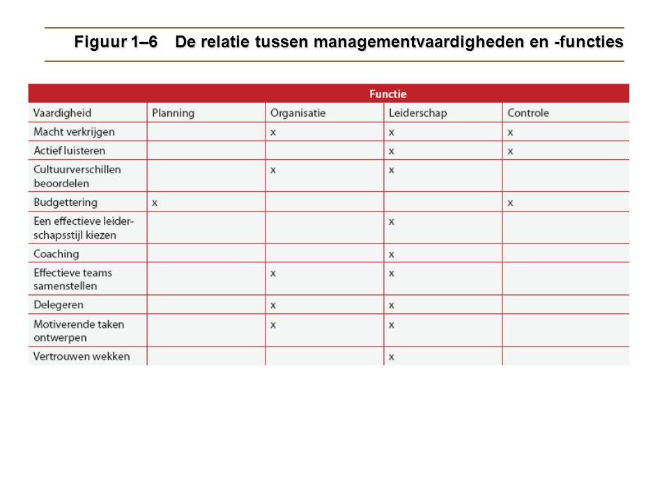 Figuur 1–6 De relatie tussen managementvaardigheden en -functies