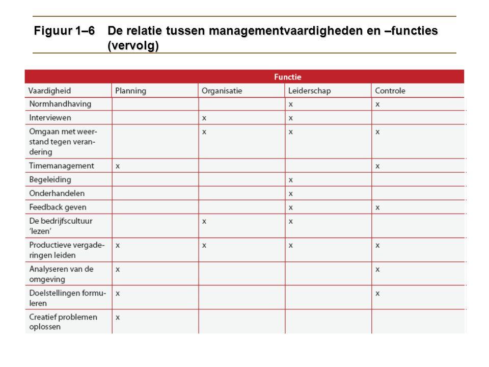 Figuur 1–6 De relatie tussen managementvaardigheden en –functies (vervolg)