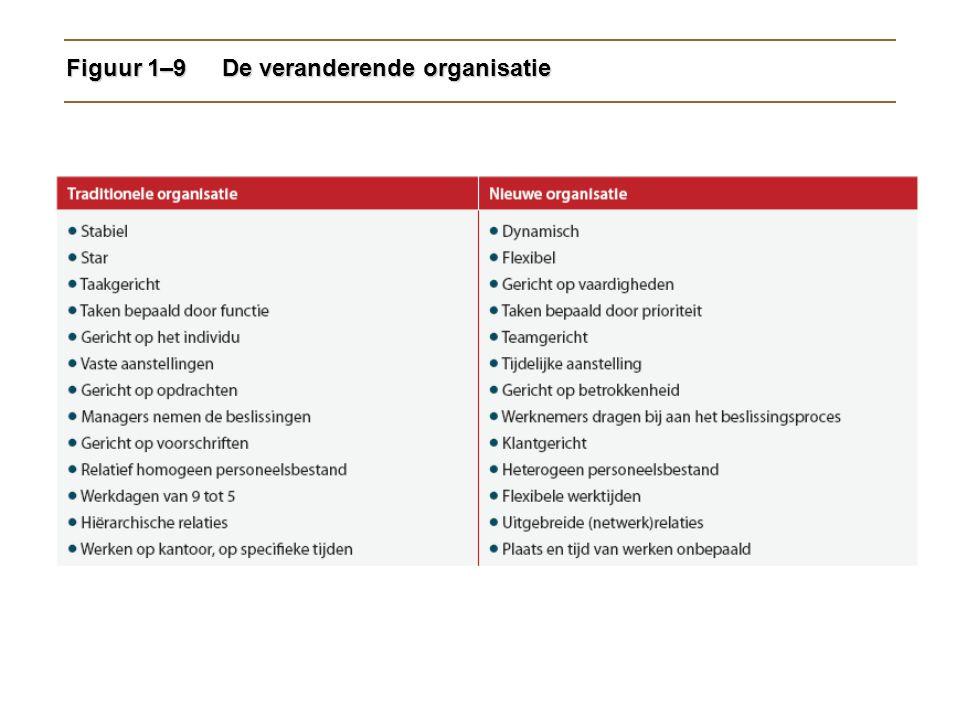 Figuur 1–9 De veranderende organisatie