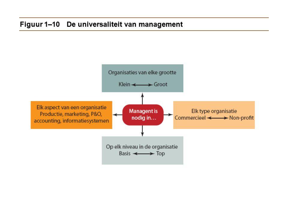 Figuur 1–10 De universaliteit van management