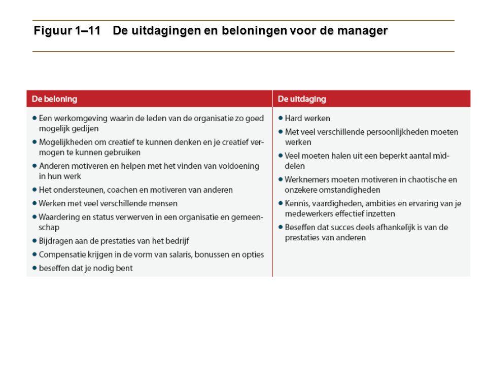 Figuur 1–11 De uitdagingen en beloningen voor de manager