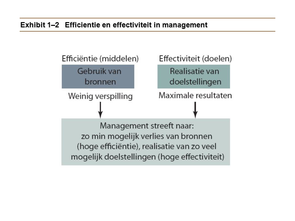 Exhibit 1–2 Efficientie en effectiviteit in management