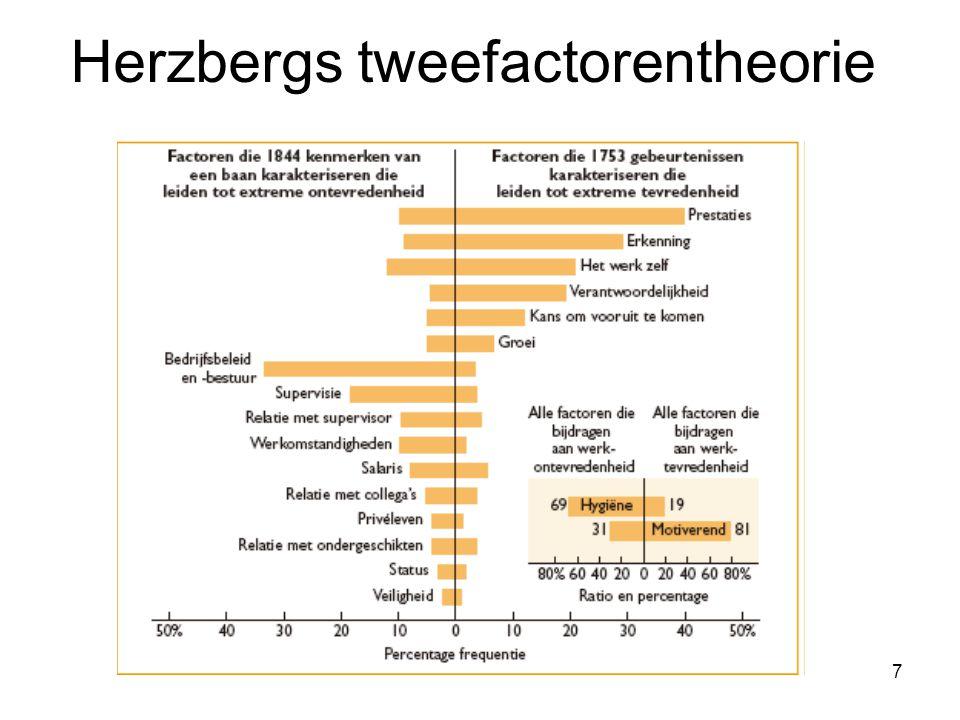 Herzbergs tweefactorentheorie