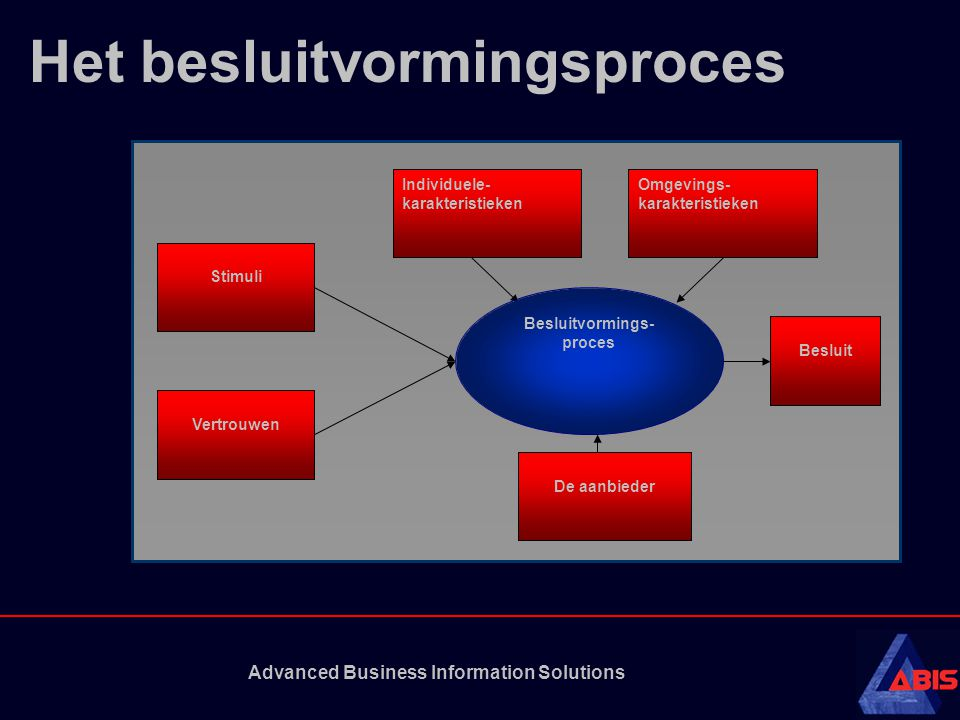 Het besluitvormingsproces