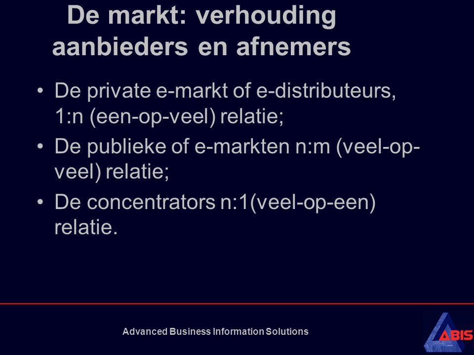 De markt: verhouding aanbieders en afnemers