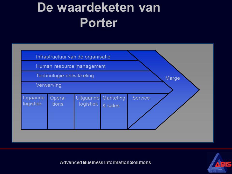 De waardeketen van Porter