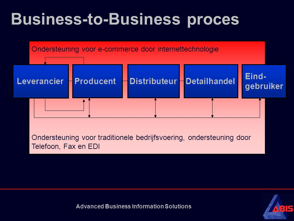 Business-to-Business proces