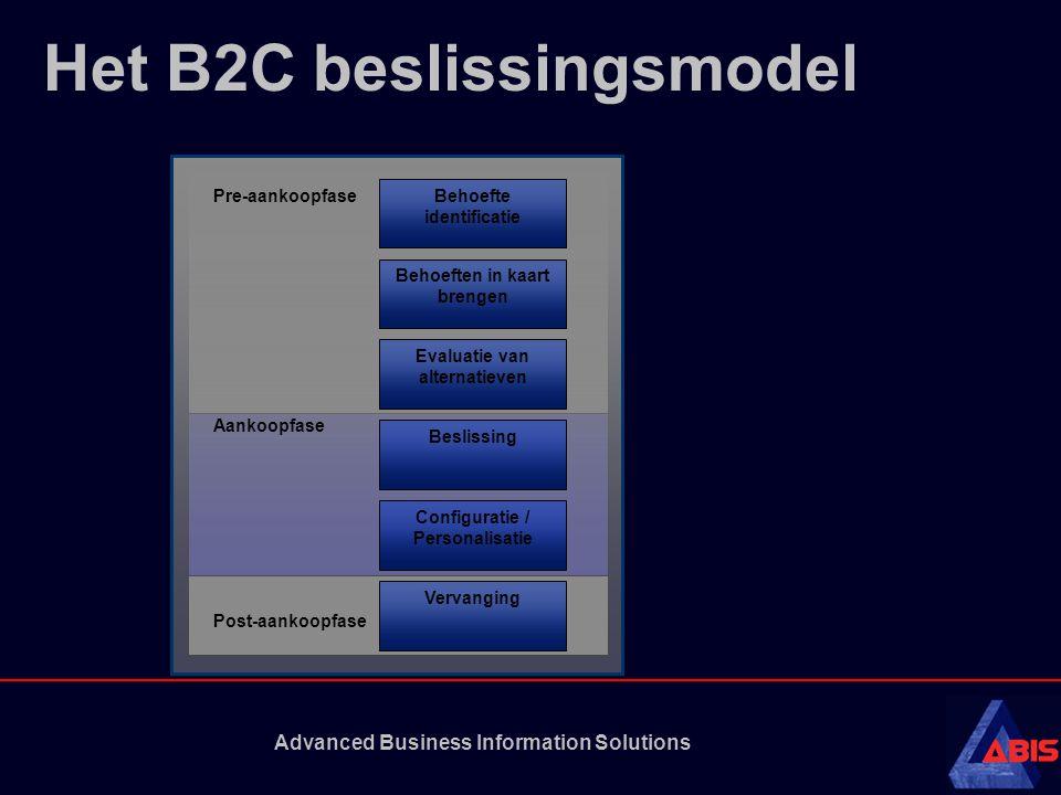 Het B2C beslissingsmodel
